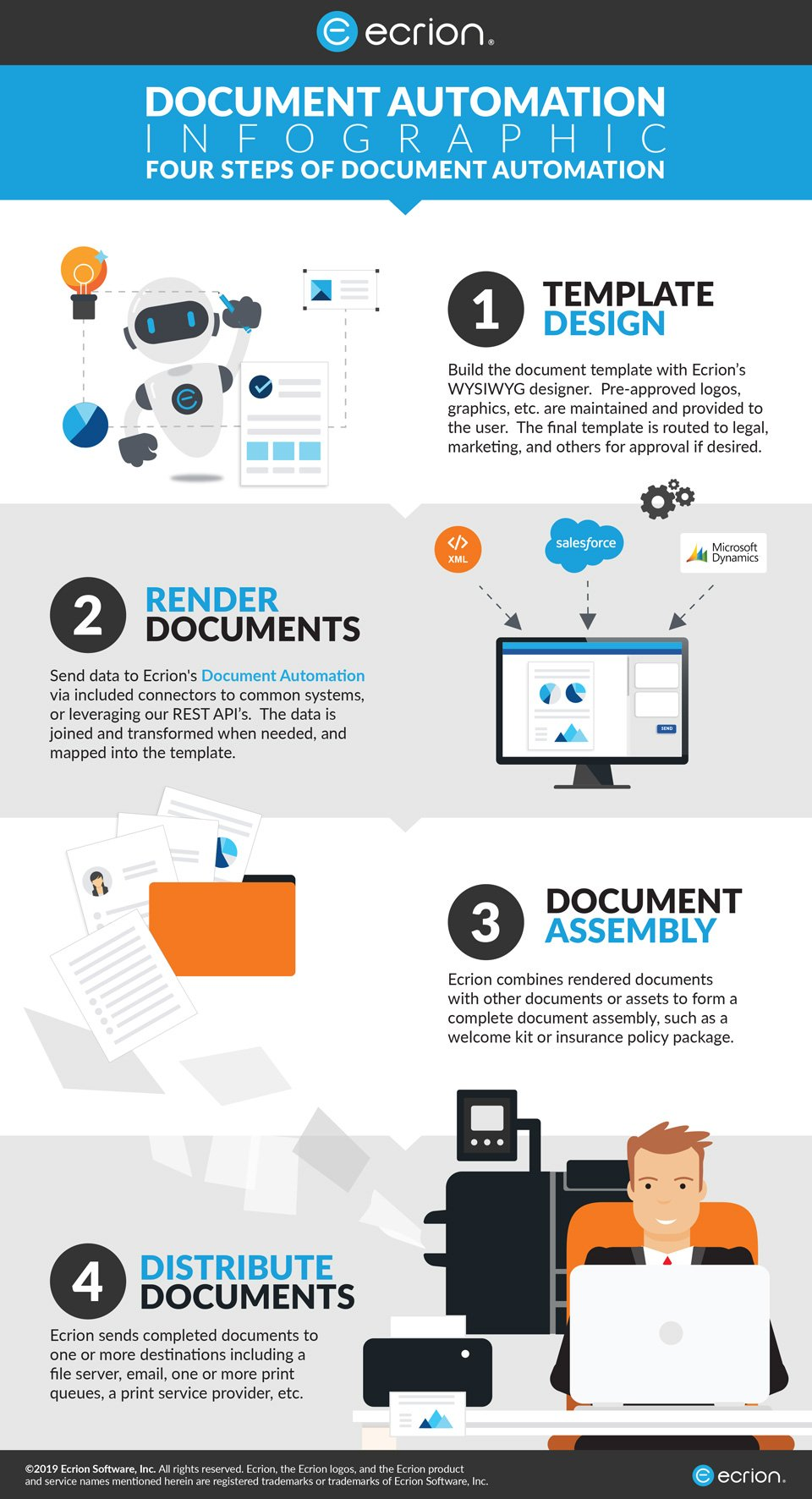 The Four Steps of Document Automation Infographic
