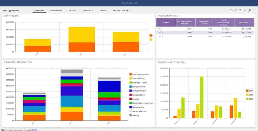 Sales Opportunities Interactive Sample