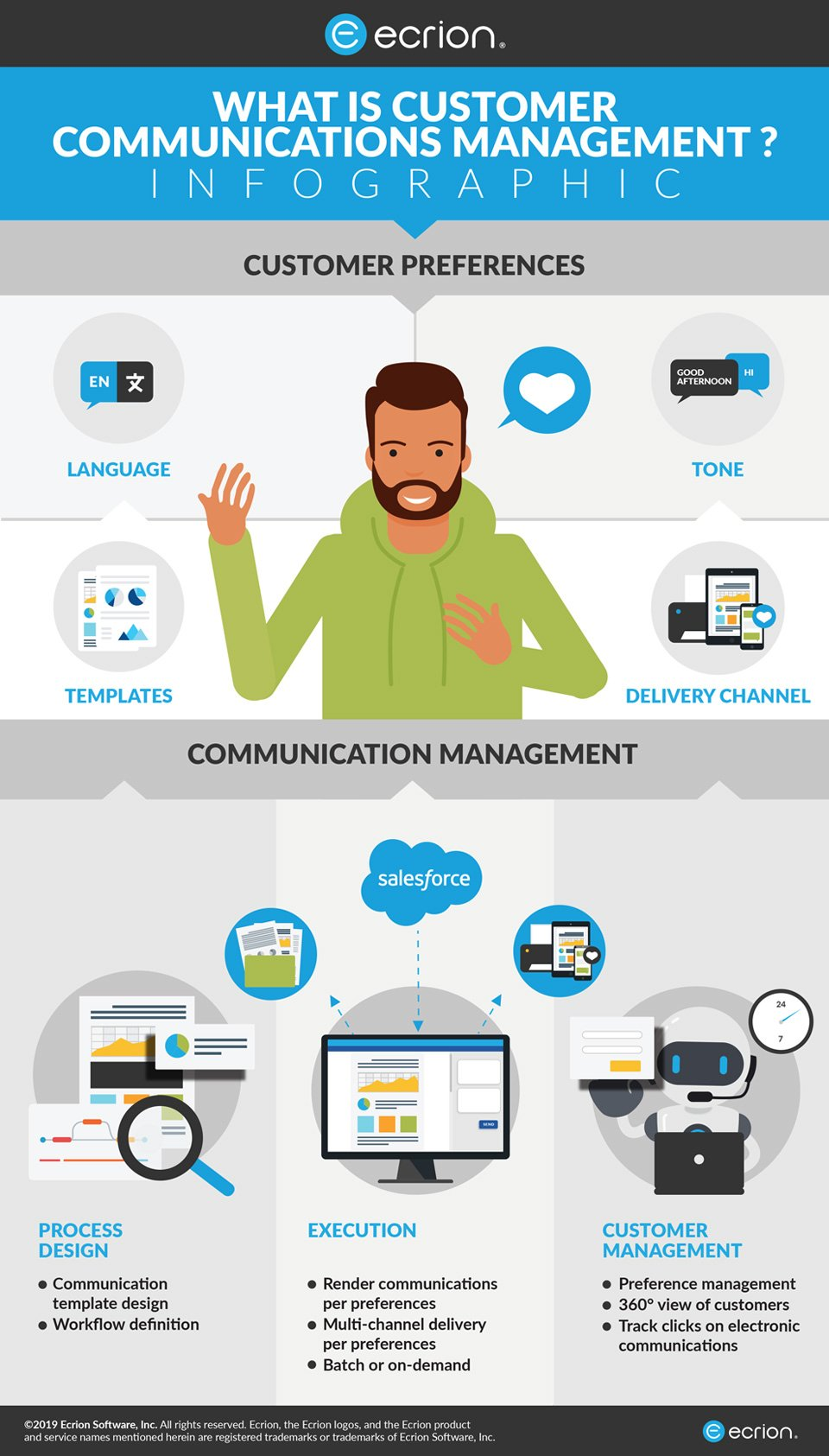 What is Customer Communication Management – Infographic