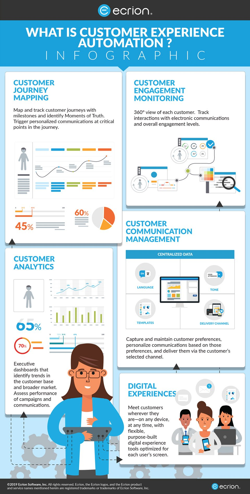 Infographic - What is Customer Experience Automation?
