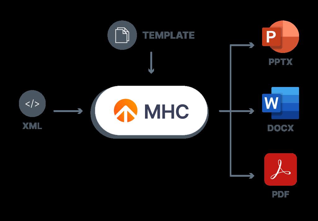 High Volume Xml To Pdf Conversion Software Mhc