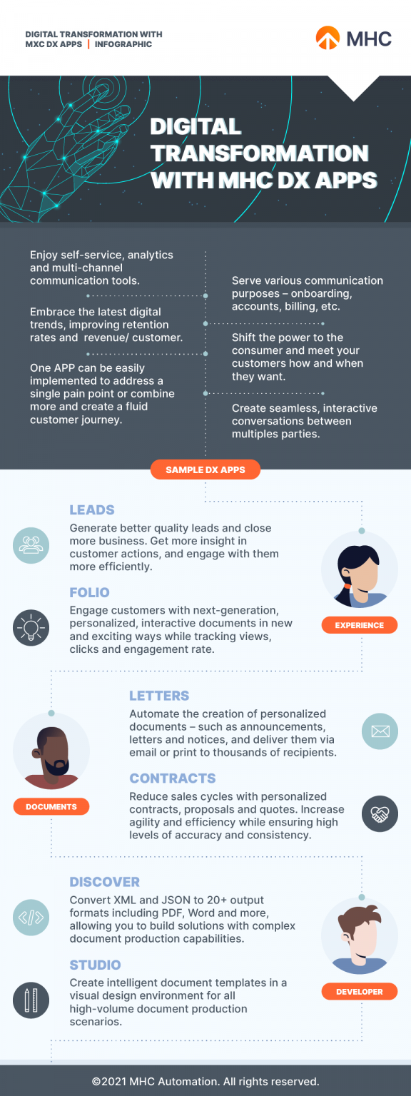 Digital Transformation with MHC DX Apps infographic