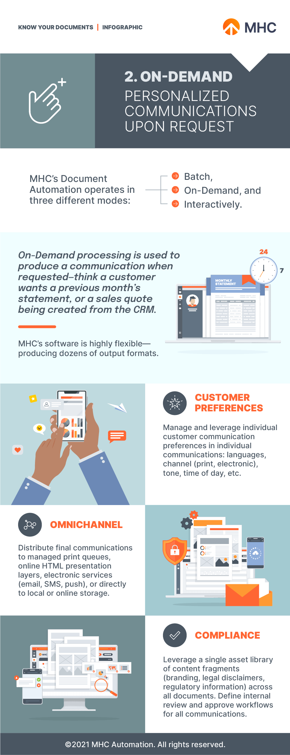 On-Demand Documents infographic
