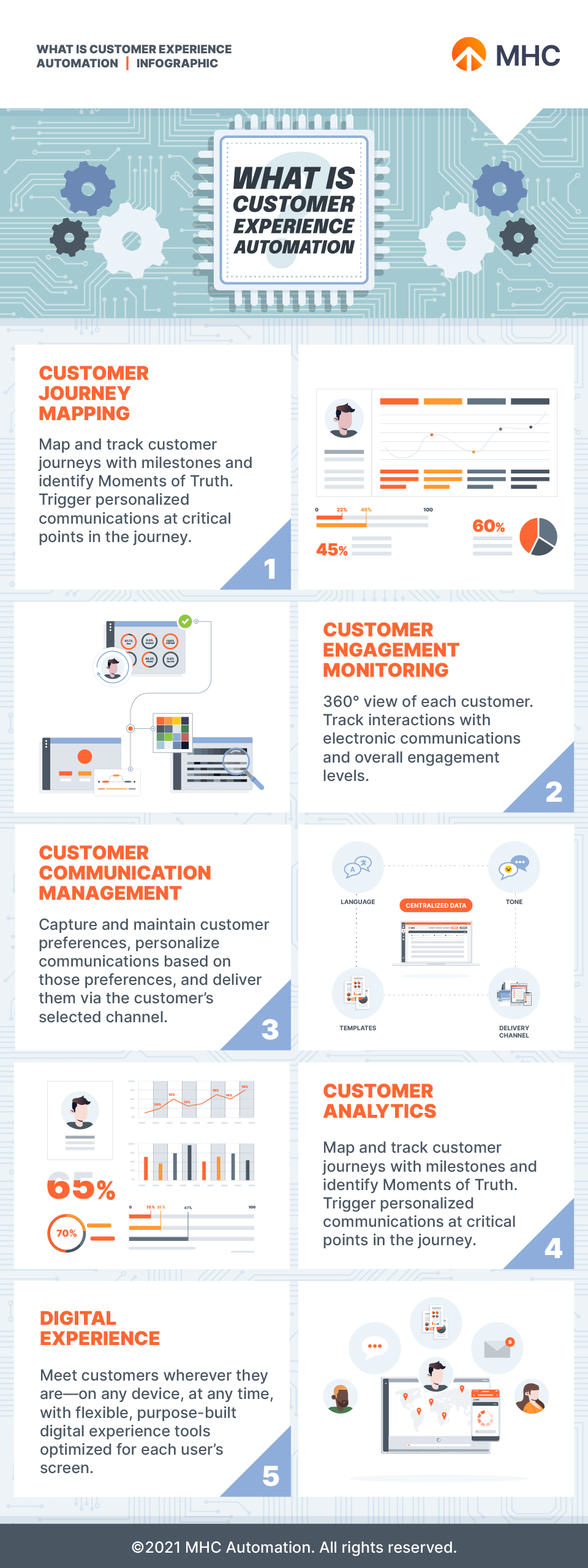 What is Customer Experience Automation infographic