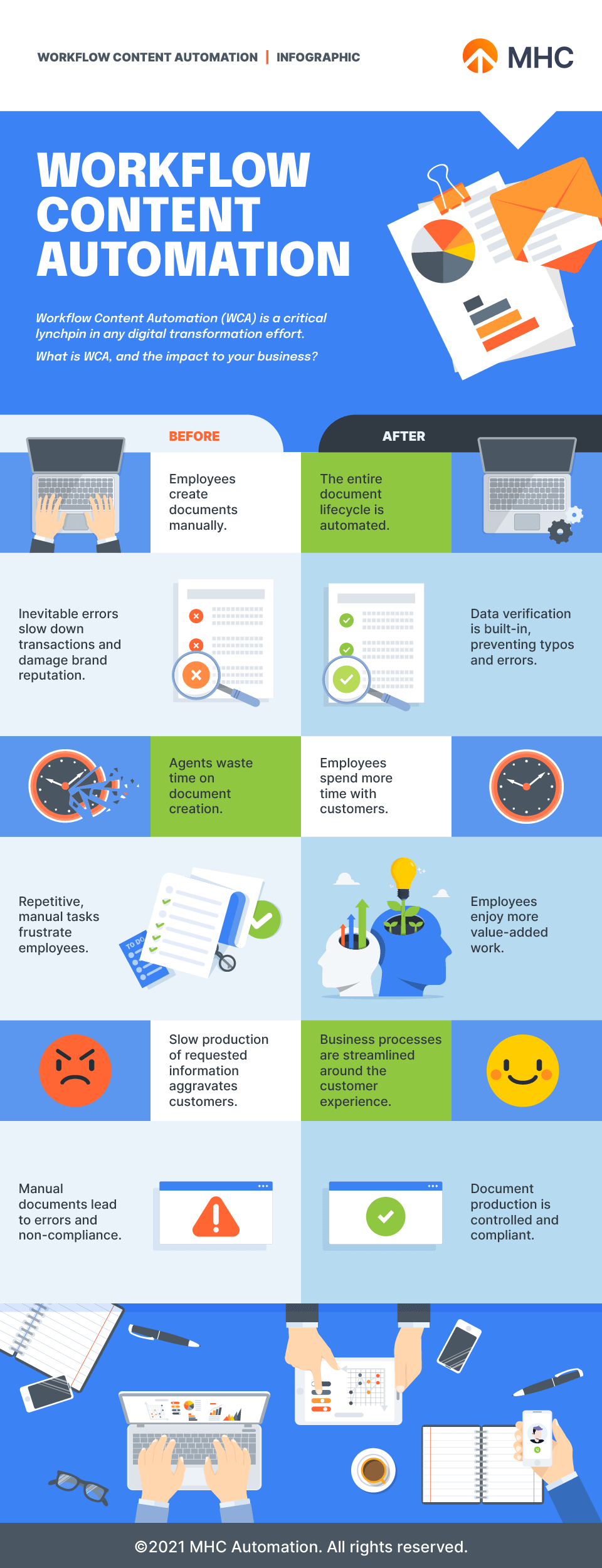 Workflow Content Automation infographic