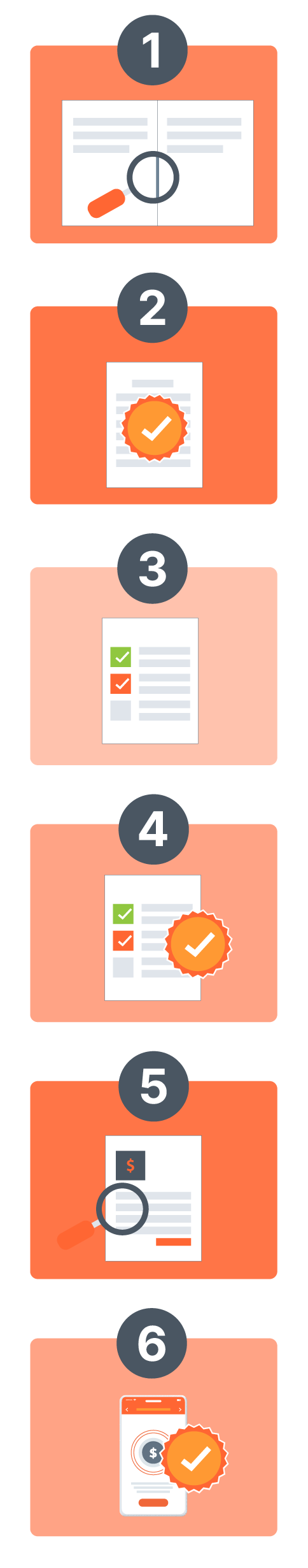 steps of P2P process