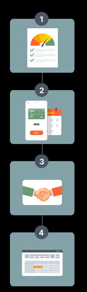 Accounts Receivable Management Process